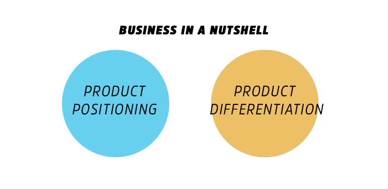 Why Product Positioning Is Crucial For A Successful Business 55